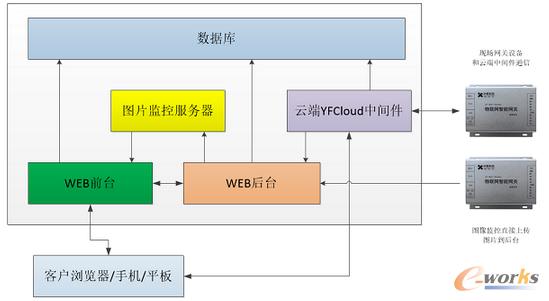 工业级物联网项目架构设计及实施图片