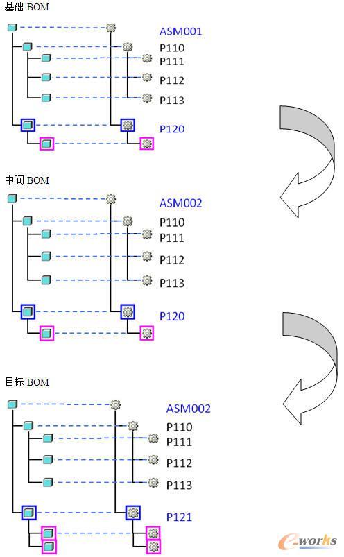 结构复制的产品结构配置方案