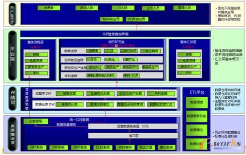6 飞鹤乳业全产业链追溯体系技术架构图-全产业链模式伴飞鹤安全腾