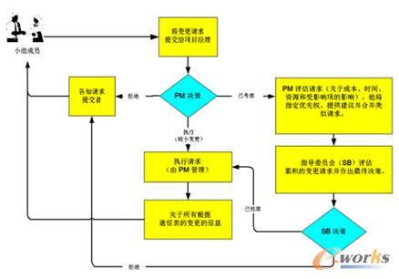 项目经理工作流程图(修改)含表格