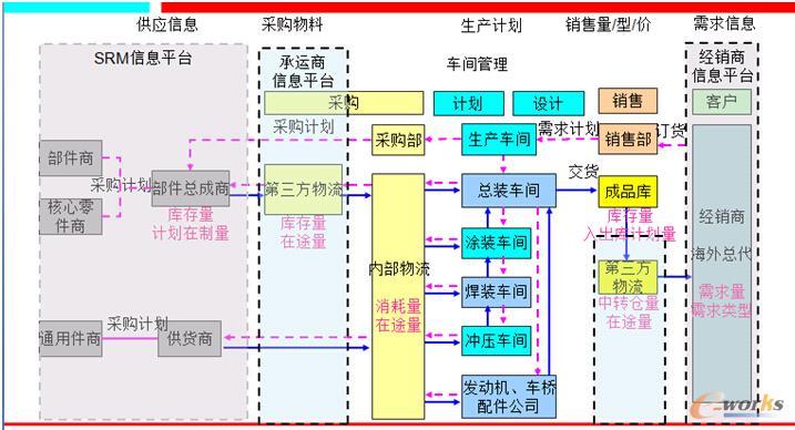北汽银翔项目实施业务流程