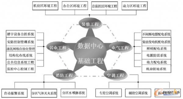 数据中心机房专业分布图