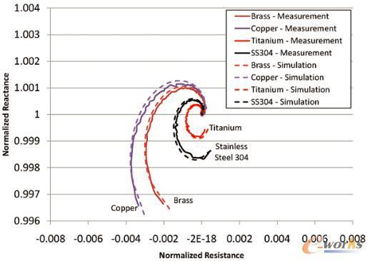 图3 图片显示了对于封闭容器内不同类型的固体金属球体,线圈阻抗测量值与仿真结果的重叠情况。不锈钢容器采用双层容器壁结构,内壁与外壁之间有绝缘材料。仿真结果与测量值相当吻合。