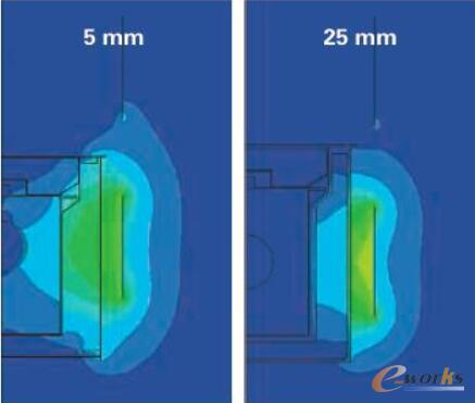 图2 磁场仿真显示不同容器厚度的影响