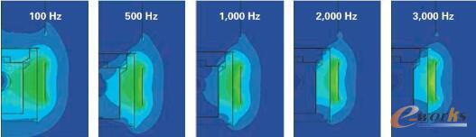 图4 电磁场频率变化的影响