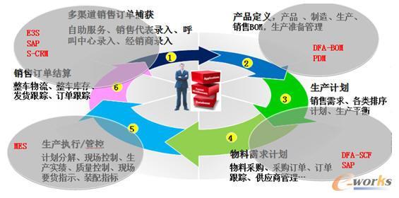 东风汽车信息化系统流程图