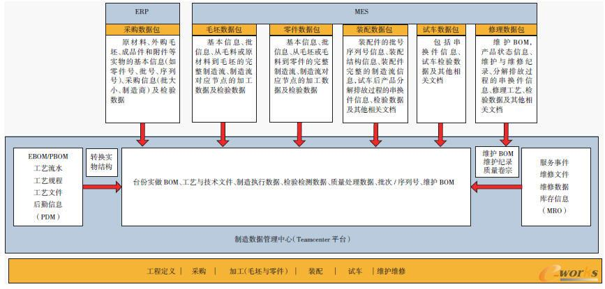 图11 制造数据管理中心与业务信息系统集成采集接口数据