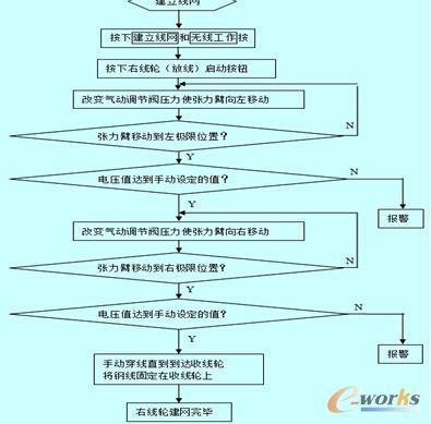 profibus总线在多线切割机控制系统中的应用