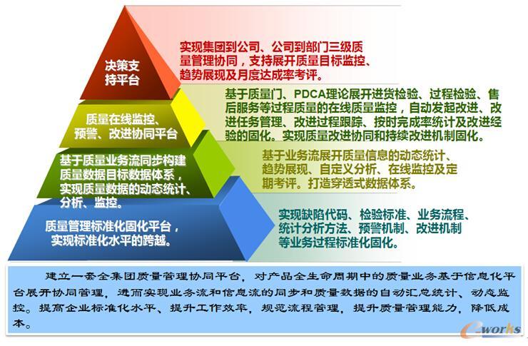 图4 鸿雁电器质量管理协同支撑平台