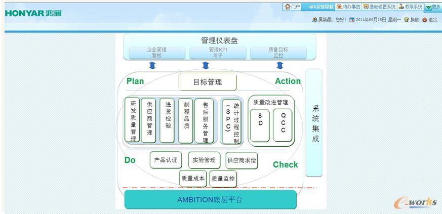 图5 系统功能规划