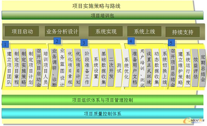 图6 项目实施策略与路线