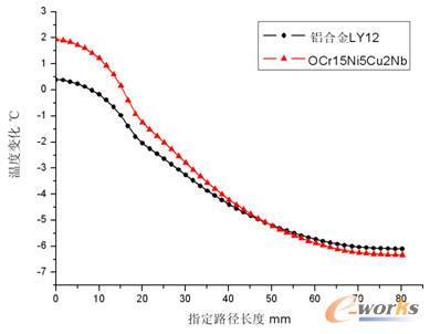 不同材料盖板指定路径温度分布梯度
