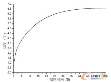 盖板温差随时间变化曲线