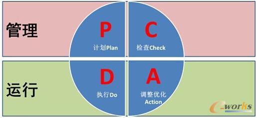 pdca的管理与运行分布