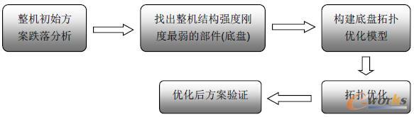 optistruct优化技术在空调器底盘设计上的应用