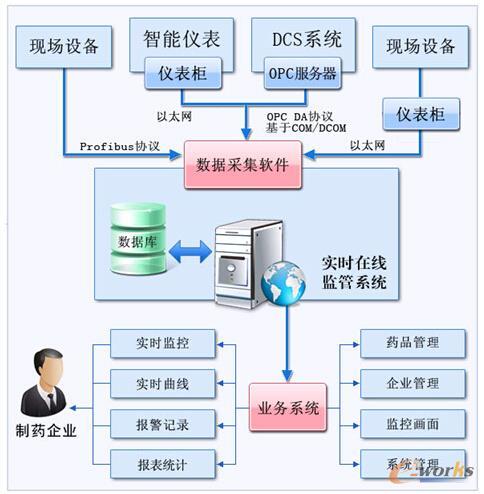 图3 核心业务的系统结构
