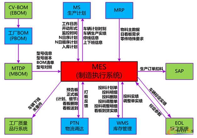元工国际mes/erp解决方案推动东风汽车行业卓越制造