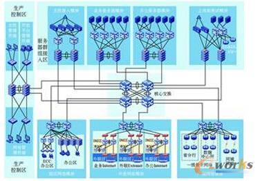 图3 模块化、区域化数据中心