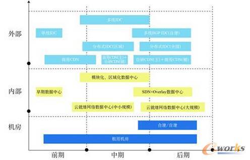 互联网企业数据中心的网络建设之路
