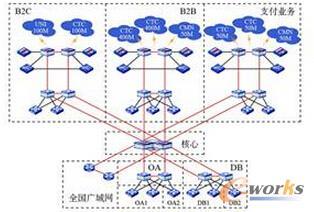 图6 某企业互联网化网络改造方案