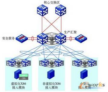 传统数据中心网络三层架构