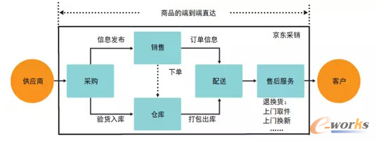 大数据升级电商供应链管理-拓步erp|erp系统|erp软件