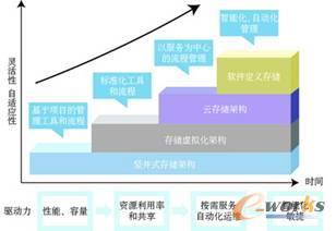 图2 存储系统系统架构和管理演进