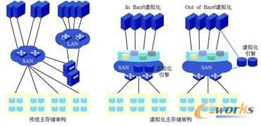 图3 数据中心主存储架构