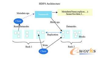 图4 HDFS经典体系架构图示