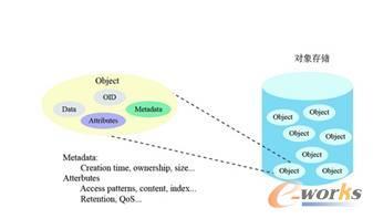 图5 对象存储数据