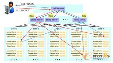 图6 对象存储Swift的部署与文件存取