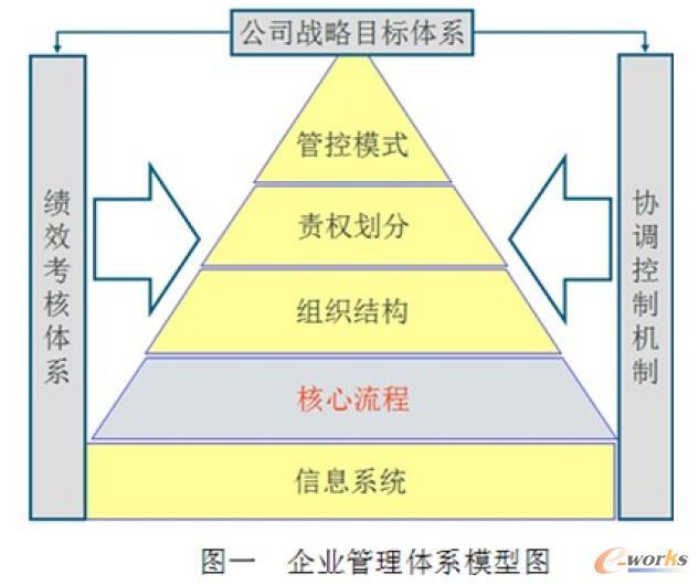 企业管理体系模型图
