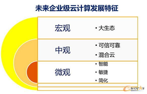 图1 未来企业级云计算发展特征