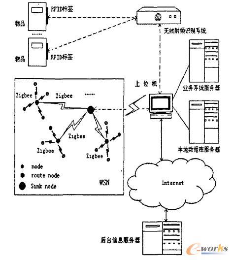 物联网智能环保体系结构图片