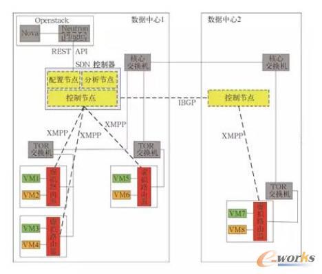 图4 软件实现方式架构图