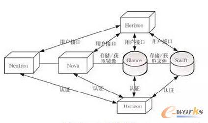图3 OpenStack架构图