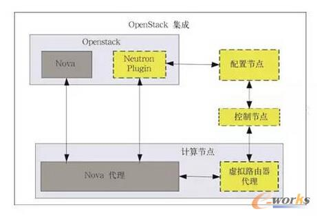 图5 SDN与OpenStack集成
