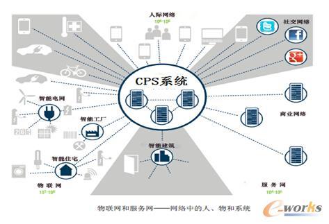 新闻动态 观点纵横       cps成为新一次工业革命的核心