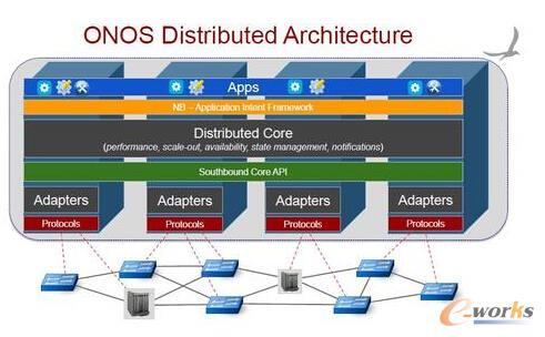 ONOS分布式控制器架构