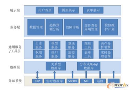 图1 燕山石化系统架构图