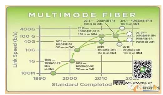 图1 IEEE基于多模光纤的技术发展路线图(2015年发布)