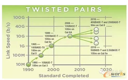 图2 IEEE基于铜缆的以太网的技术发展路线图(2015年发布)