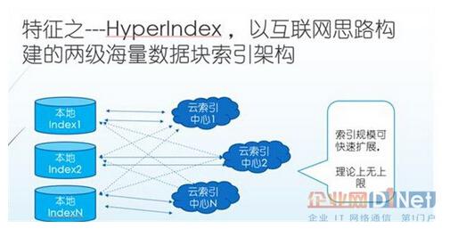 两级海量数据块索引架构