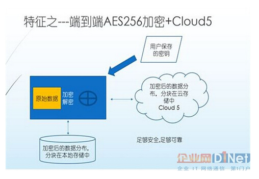 端到端AES256加密+Cloud 5