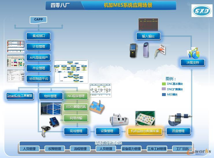 管理咨询 cio技术专栏 cio企业应用         陕柴重工mes项目实施内容