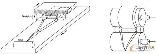图1 楔横轧成形工艺图