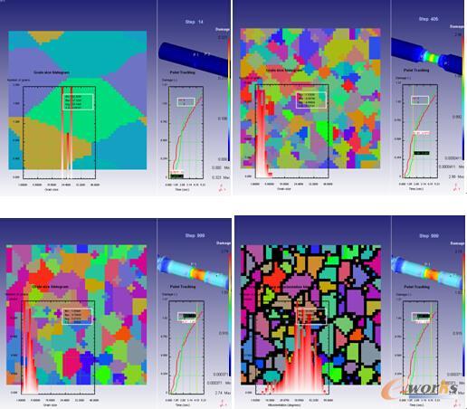图7 不同成形阶段微观组织演变及晶粒尺寸细化