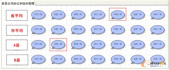 图1 某集团性公司某标准岗位非流程性因素建模示例