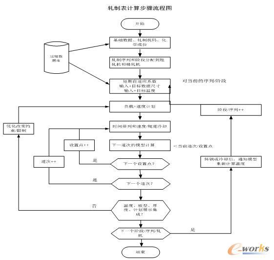 轧制表计算步骤流程图