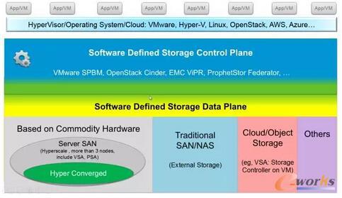 超融合架构和软件定义存储的关系和发展